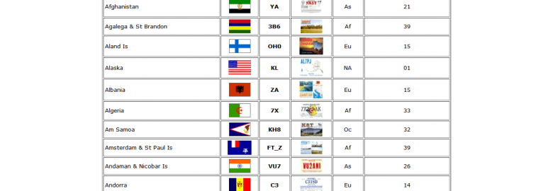 SV2AEL QSL and Flag Gallery